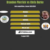 Brandon Pierrick vs Chris Burke h2h player stats