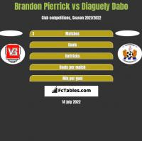 Brandon Pierrick vs Diaguely Dabo h2h player stats