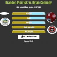 Brandon Pierrick vs Dylan Connolly h2h player stats