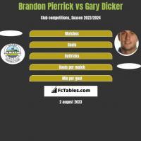 Brandon Pierrick vs Gary Dicker h2h player stats