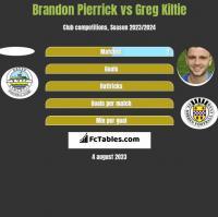 Brandon Pierrick vs Greg Kiltie h2h player stats