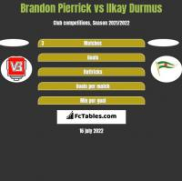 Brandon Pierrick vs Ilkay Durmus h2h player stats
