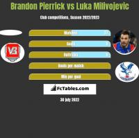 Brandon Pierrick vs Luka Milivojevic h2h player stats