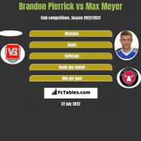 Brandon Pierrick vs Max Meyer h2h player stats