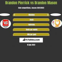 Brandon Pierrick vs Brandon Mason h2h player stats