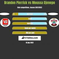 Brandon Pierrick vs Moussa Djenepo h2h player stats