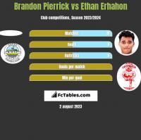 Brandon Pierrick vs Ethan Erhahon h2h player stats