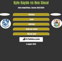 Kyle Hayde vs Ben Sheaf h2h player stats