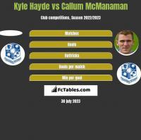 Kyle Hayde vs Callum McManaman h2h player stats