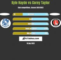Kyle Hayde vs Corey Taylor h2h player stats
