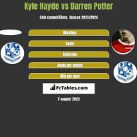 Kyle Hayde vs Darren Potter h2h player stats