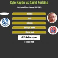 Kyle Hayde vs David Perkins h2h player stats