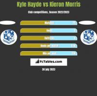 Kyle Hayde vs Kieron Morris h2h player stats