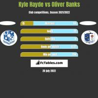 Kyle Hayde vs Oliver Banks h2h player stats