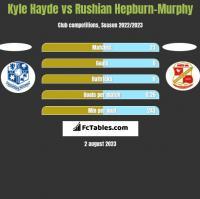 Kyle Hayde vs Rushian Hepburn-Murphy h2h player stats
