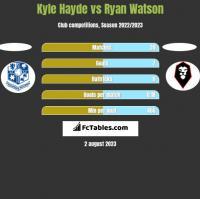 Kyle Hayde vs Ryan Watson h2h player stats