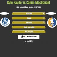 Kyle Hayde vs Calum MacDonald h2h player stats
