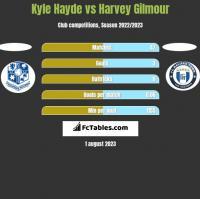 Kyle Hayde vs Harvey Gilmour h2h player stats