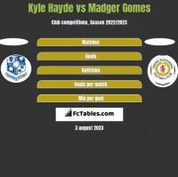 Kyle Hayde vs Madger Gomes h2h player stats