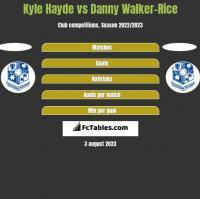 Kyle Hayde vs Danny Walker-Rice h2h player stats