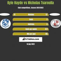 Kyle Hayde vs Nicholas Tsaroulla h2h player stats