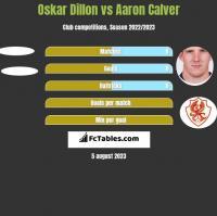 Oskar Dillon vs Aaron Calver h2h player stats