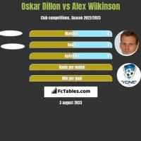 Oskar Dillon vs Alex Wilkinson h2h player stats