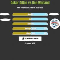 Oskar Dillon vs Ben Warland h2h player stats