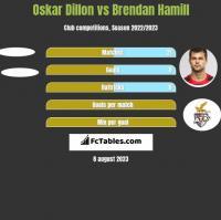 Oskar Dillon vs Brendan Hamill h2h player stats
