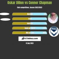 Oskar Dillon vs Connor Chapman h2h player stats