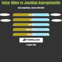 Oskar Dillon vs Jonathan Aspropotamitis h2h player stats
