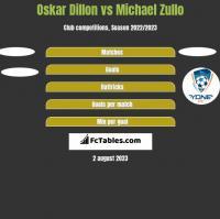 Oskar Dillon vs Michael Zullo h2h player stats