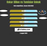 Oskar Dillon vs Tomislav Uskok h2h player stats