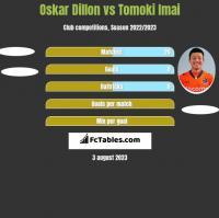Oskar Dillon vs Tomoki Imai h2h player stats