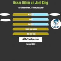 Oskar Dillon vs Joel King h2h player stats