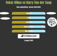 Oskar Dillon vs Harry Van der Saag h2h player stats