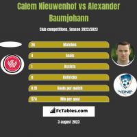Calem Nieuwenhof vs Alexander Baumjohann h2h player stats