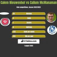 Calem Nieuwenhof vs Callum McManaman h2h player stats