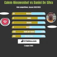 Calem Nieuwenhof vs Daniel De Silva h2h player stats
