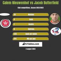 Calem Nieuwenhof vs Jacob Butterfield h2h player stats