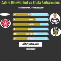 Calem Nieuwenhof vs Kosta Barbarouses h2h player stats