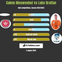Calem Nieuwenhof vs Luke Brattan h2h player stats