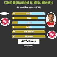 Calem Nieuwenhof vs Milos Ninkovic h2h player stats