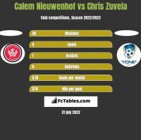 Calem Nieuwenhof vs Chris Zuvela h2h player stats