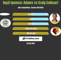 Bayli Spencer-Adams vs Craig Cathcart h2h player stats