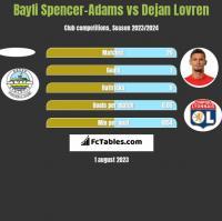 Bayli Spencer-Adams vs Dejan Lovren h2h player stats