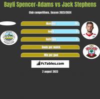 Bayli Spencer-Adams vs Jack Stephens h2h player stats