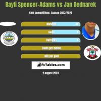 Bayli Spencer-Adams vs Jan Bednarek h2h player stats