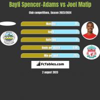 Bayli Spencer-Adams vs Joel Matip h2h player stats
