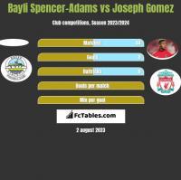 Bayli Spencer-Adams vs Joseph Gomez h2h player stats